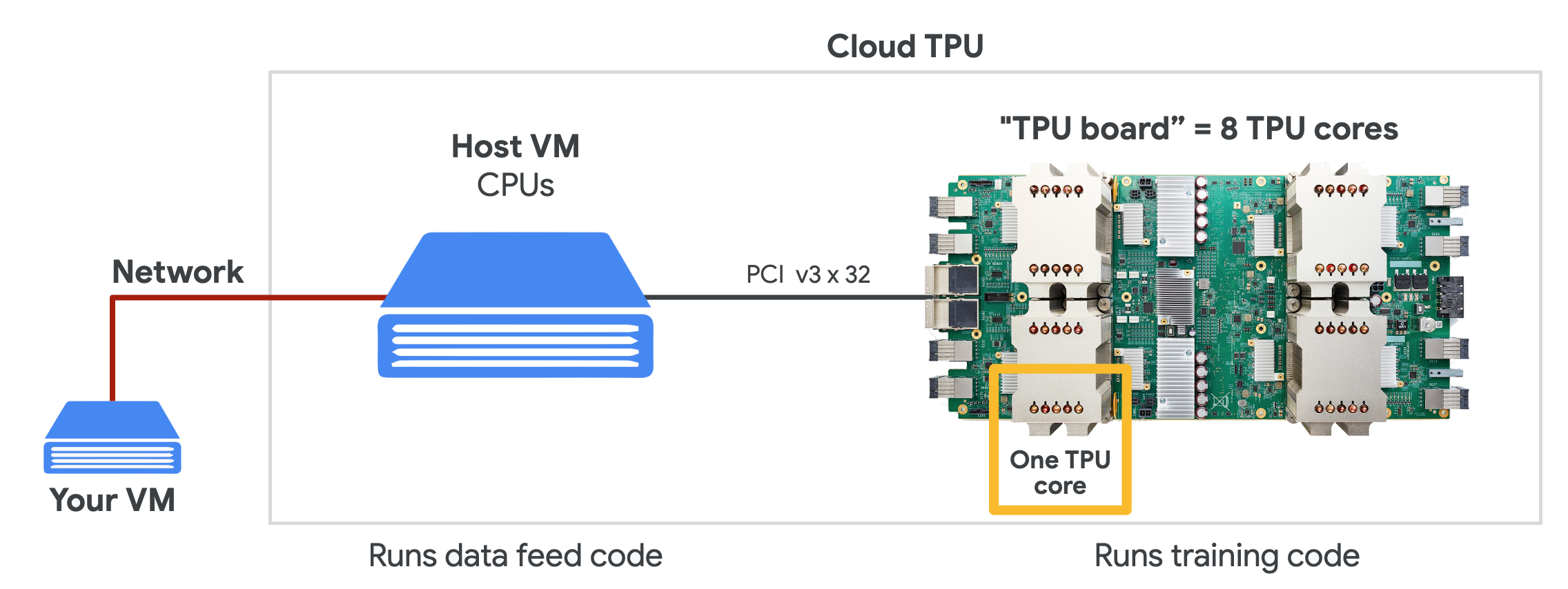 ../../_images/cloud-tpu-architecture.png